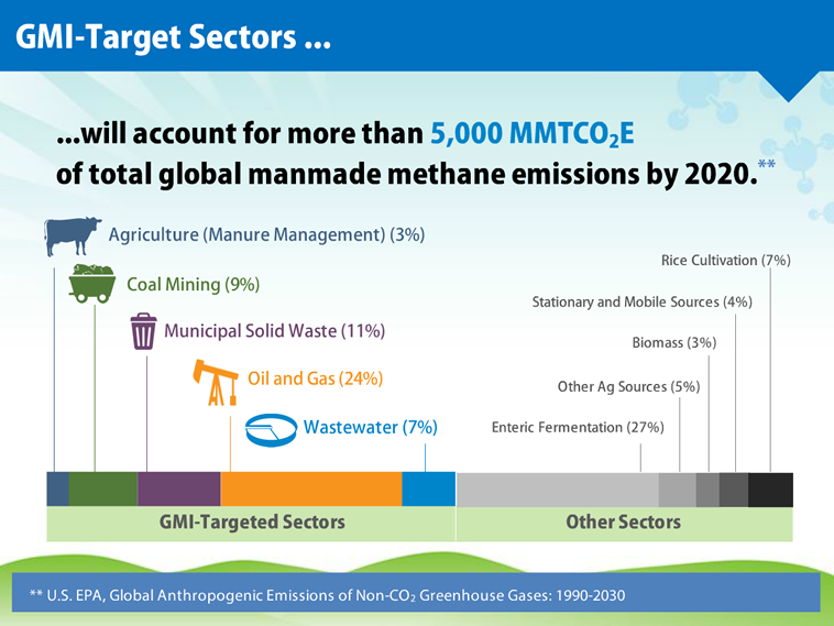GMI-target sectors will account for more than 5,000 MMTCO2E of total global manmade methane emissions by 2020